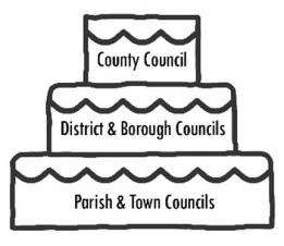 All Change for Councils in Northamptonshire